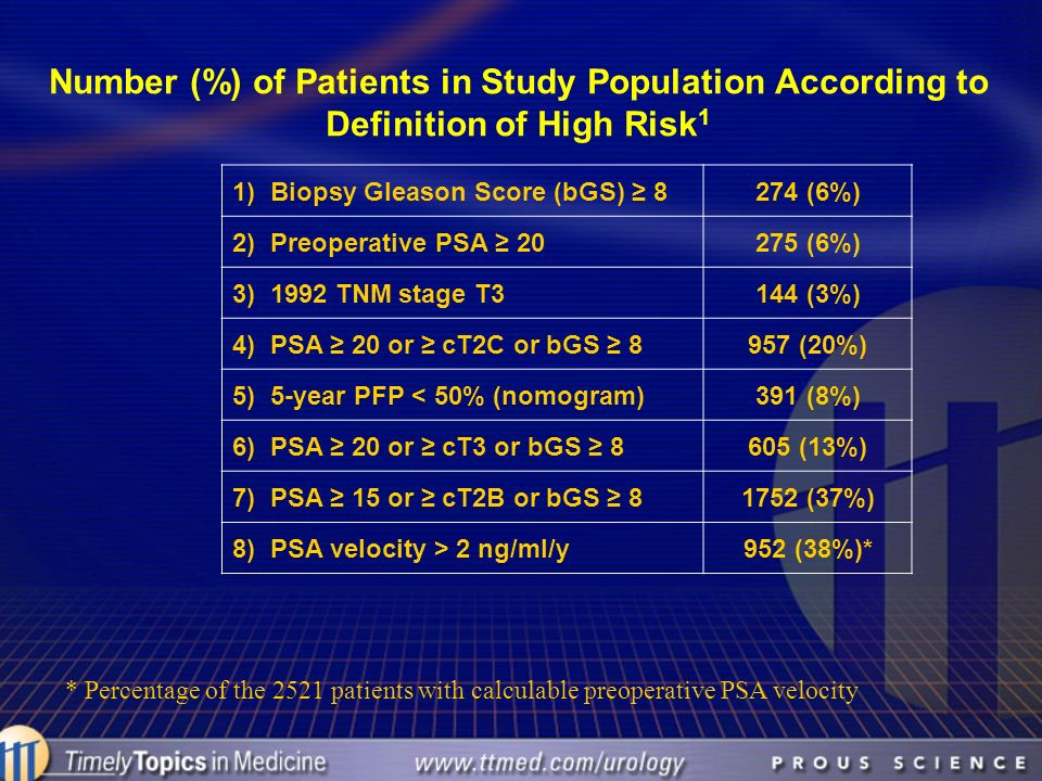 Number (%) of Patients in Study Population According to Definition of High Risk1