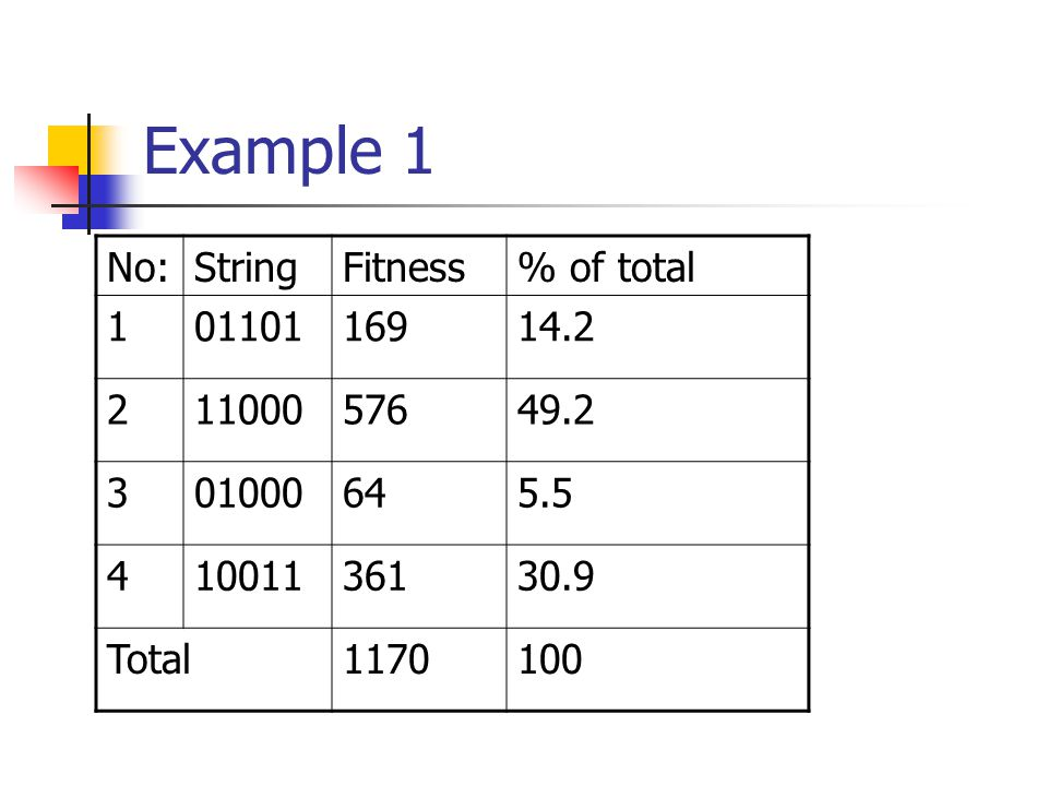 Example 1 No: String Fitness % of total 1 01101 169 14.2 2 11000 576