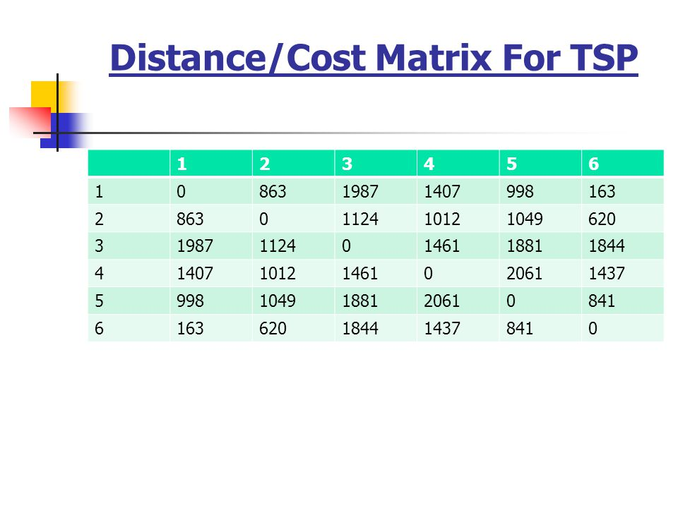 Distance/Cost Matrix For TSP