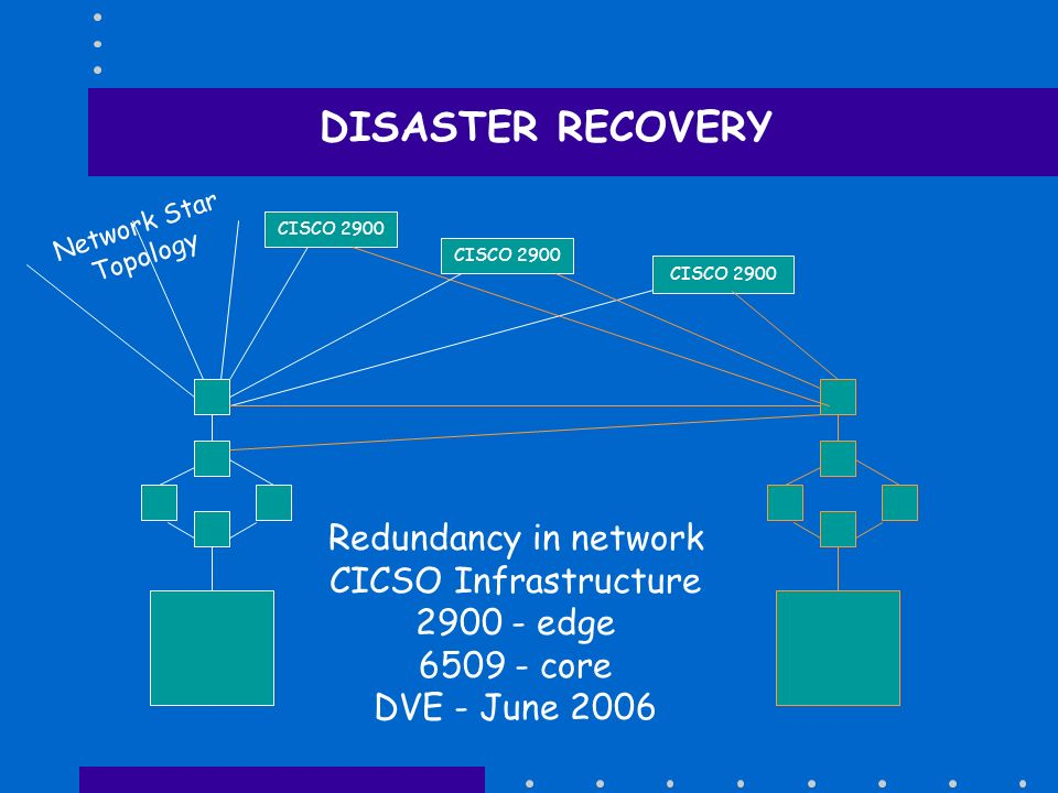 DISASTER RECOVERY Redundancy in network CICSO Infrastructure