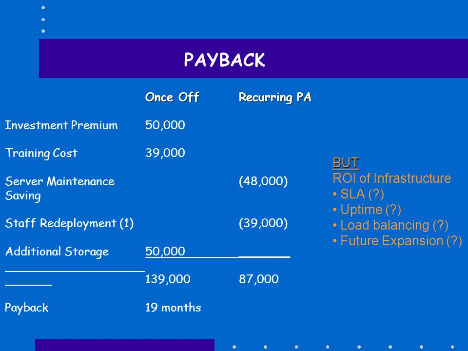 PAYBACK BUT ROI of Infrastructure SLA ( ) Uptime ( )