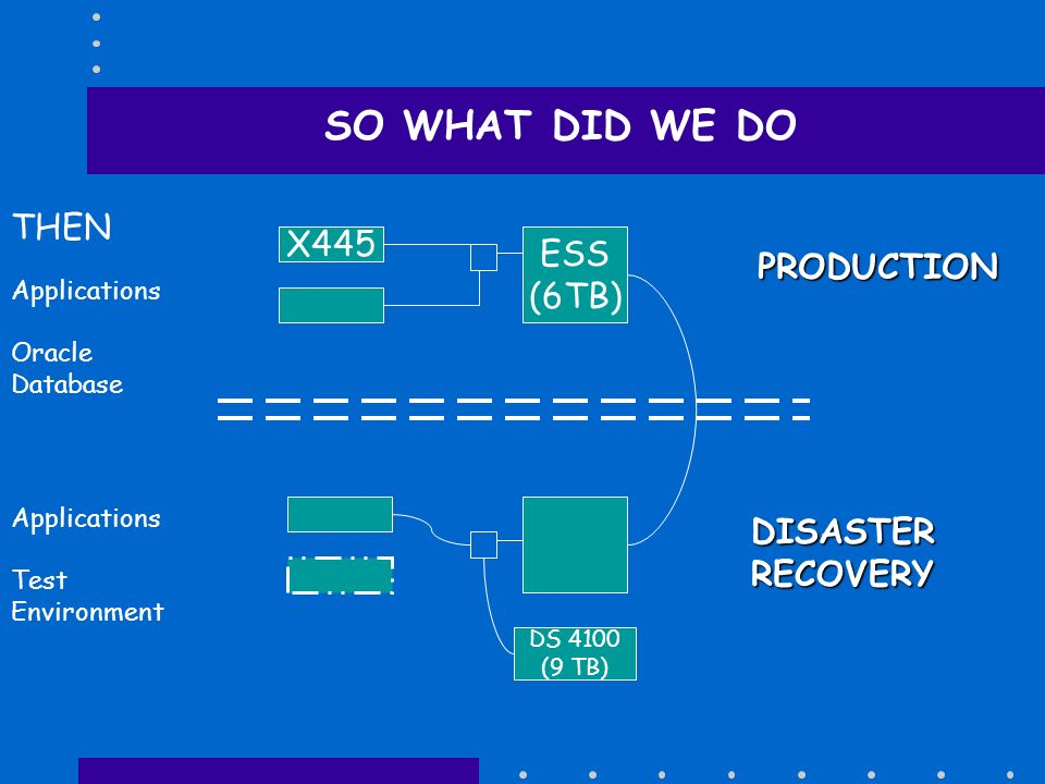 SO WHAT DID WE DO THEN X445 ESS PRODUCTION (6TB) DISASTER RECOVERY