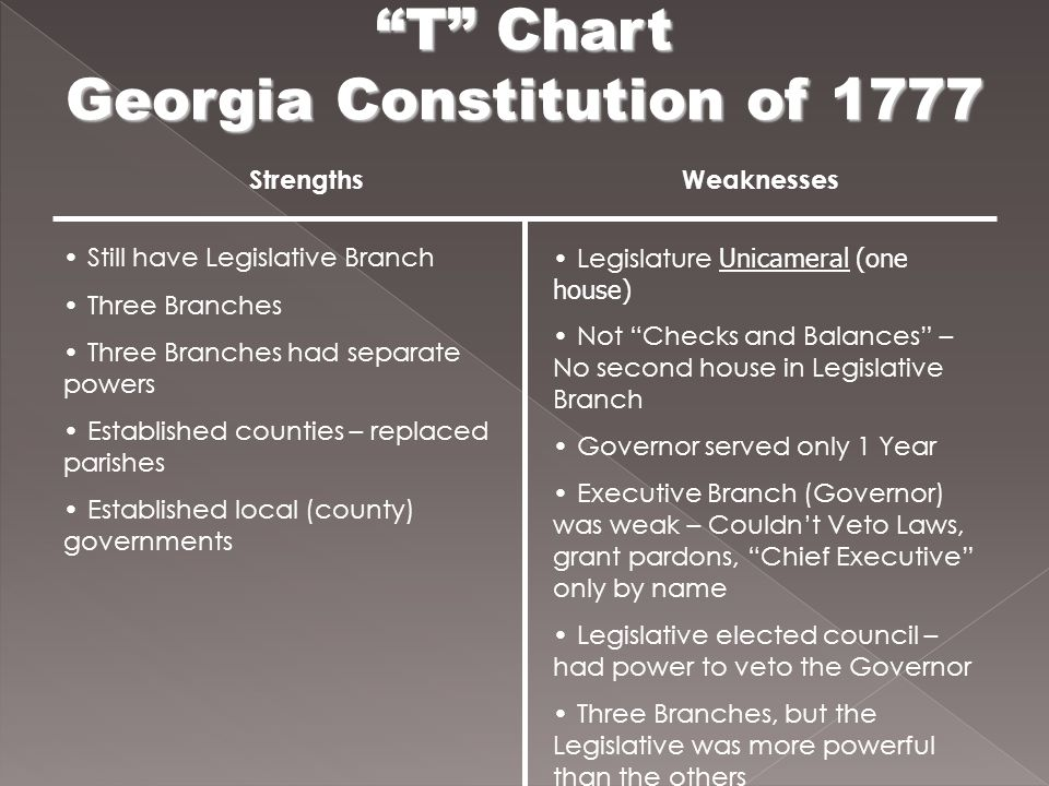 T Chart Georgia Constitution of 1777