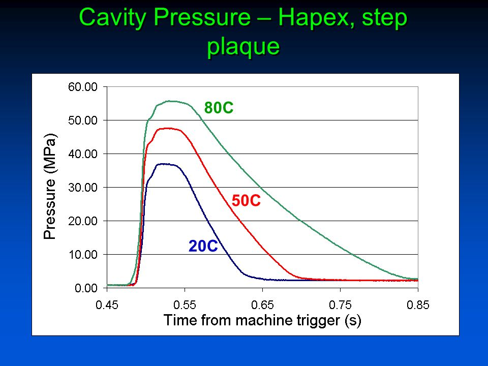 Cavity Pressure – Hapex, step plaque
