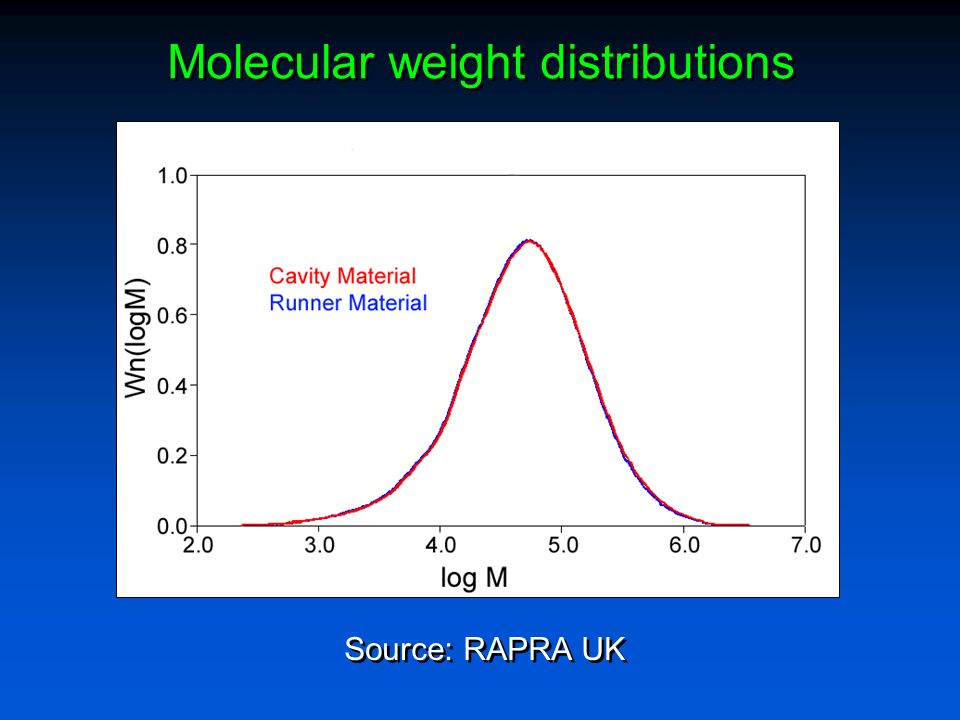 Molecular weight distributions