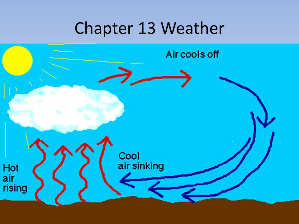 Chapter 13 Weather
