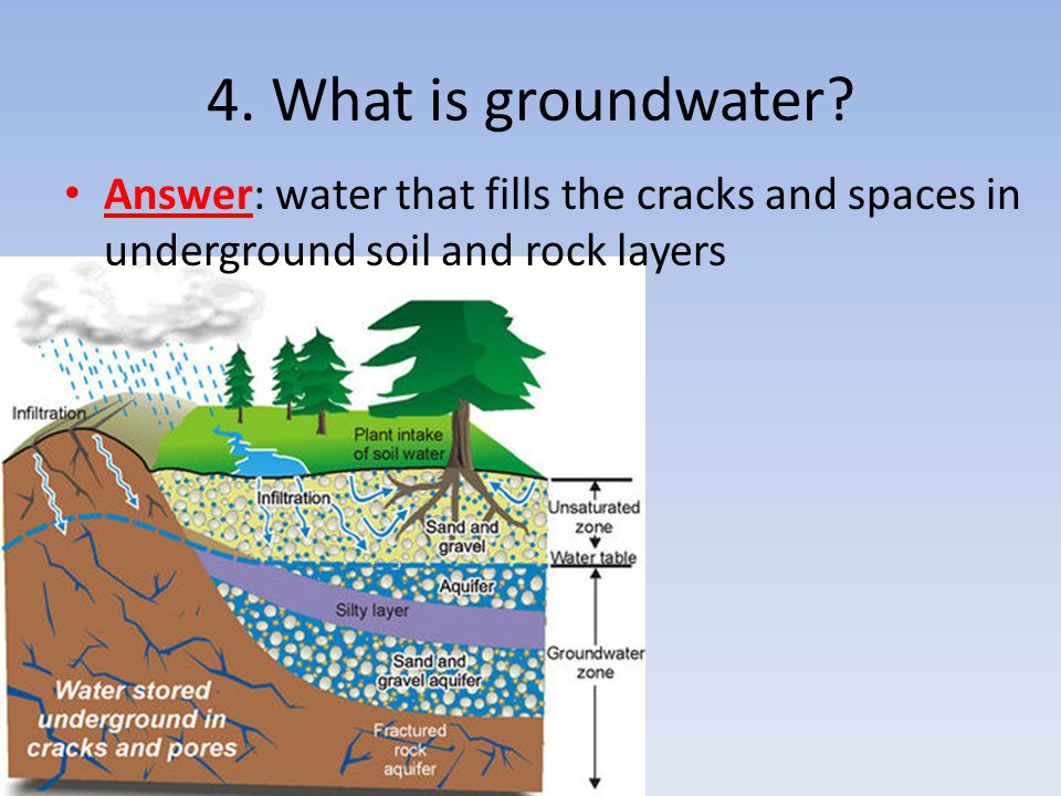 4. What is groundwater.