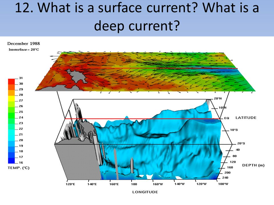 12. What is a surface current What is a deep current
