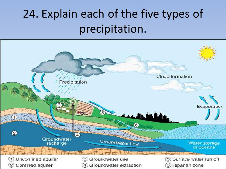 24. Explain each of the five types of precipitation.