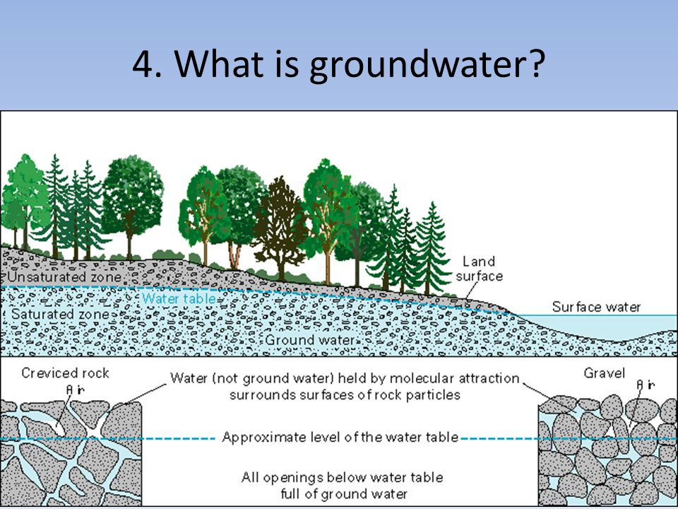 4. What is groundwater