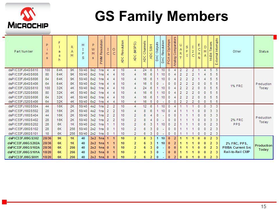 GS Family Members