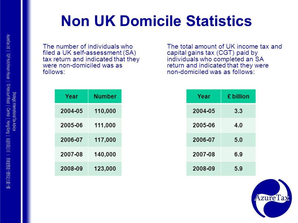 Non UK Domicile Statistics