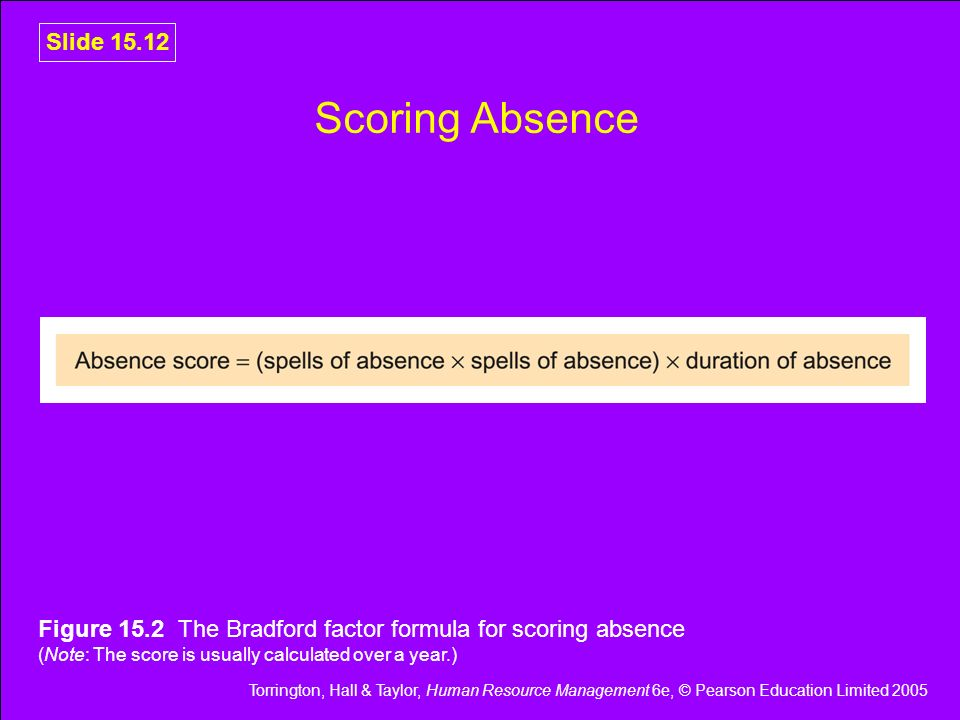 Scoring Absence Figure 15.2 The Bradford factor formula for scoring absence (Note: The score is usually calculated over a year.)