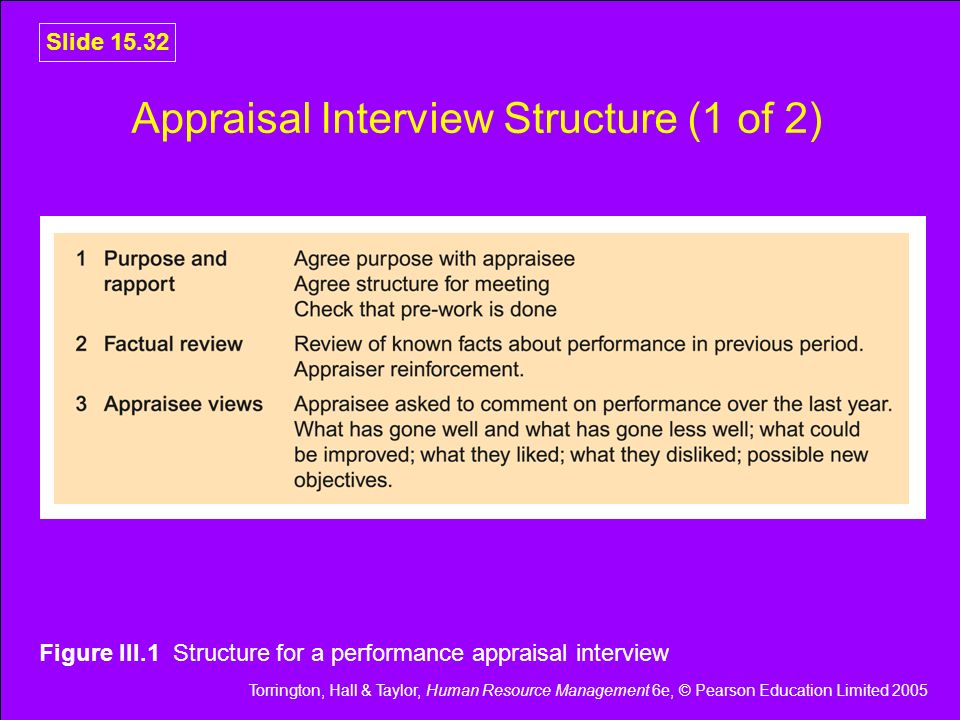 Appraisal Interview Structure (1 of 2)