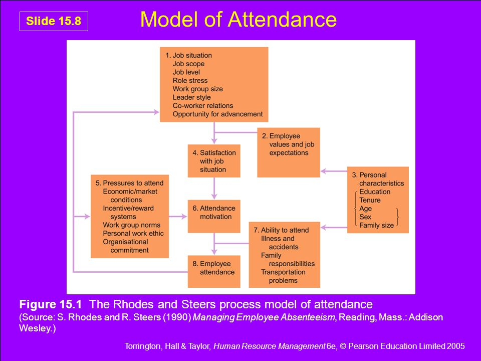 Model of Attendance