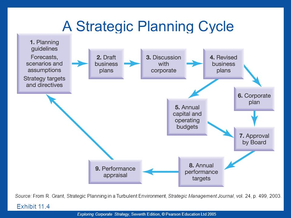 A Strategic Planning Cycle