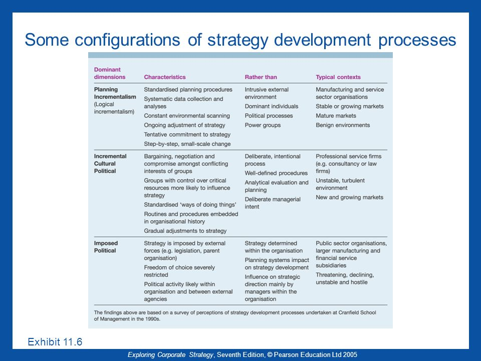 Some configurations of strategy development processes