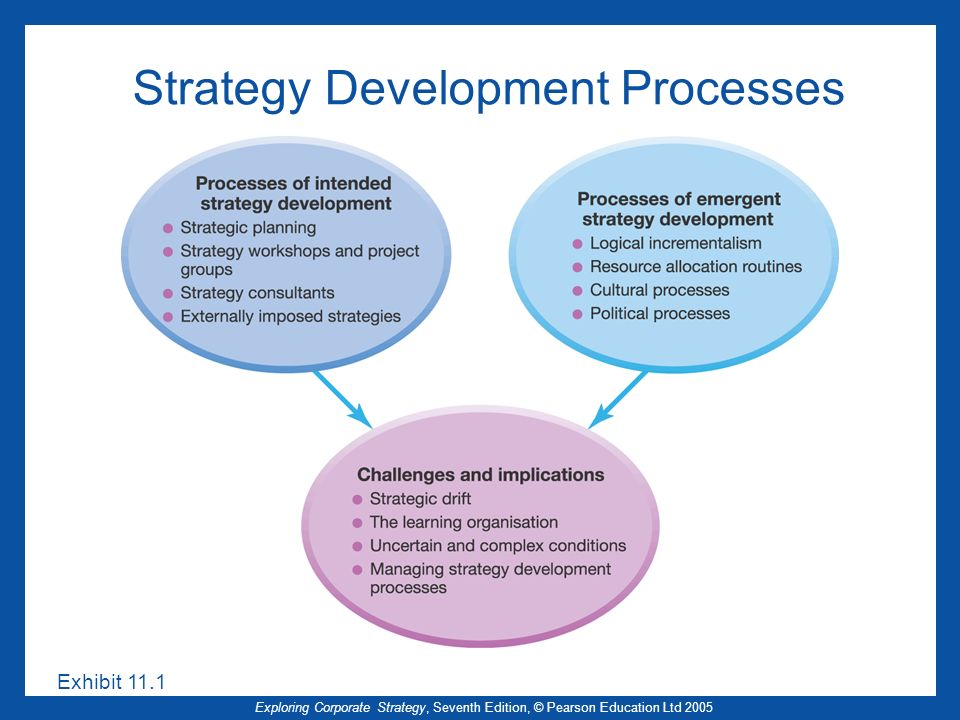 Strategy Development Processes