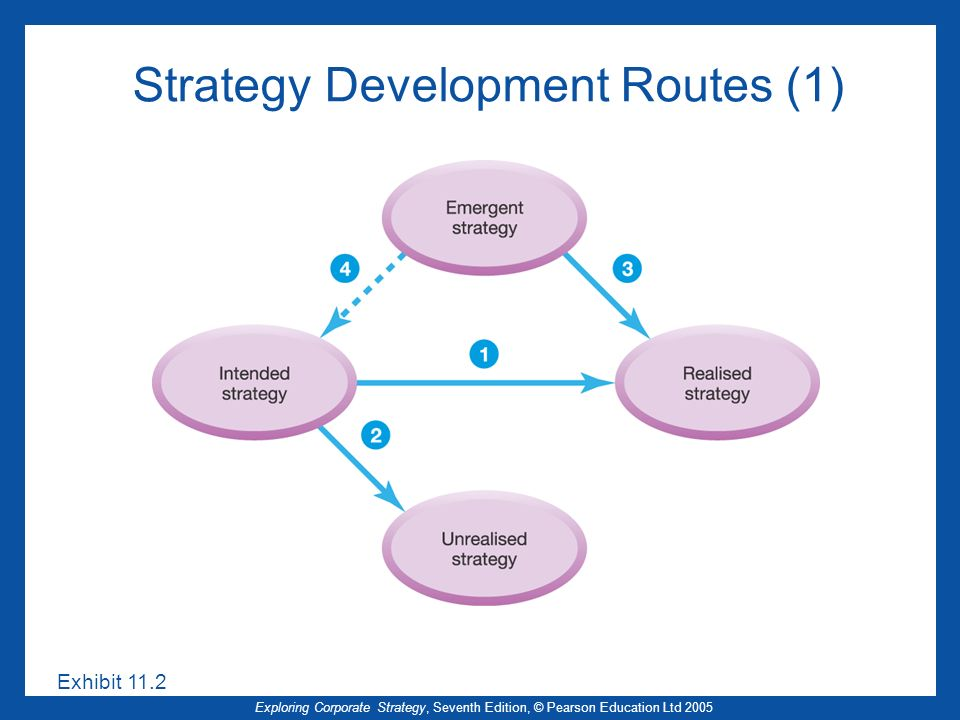 Strategy Development Routes (1)