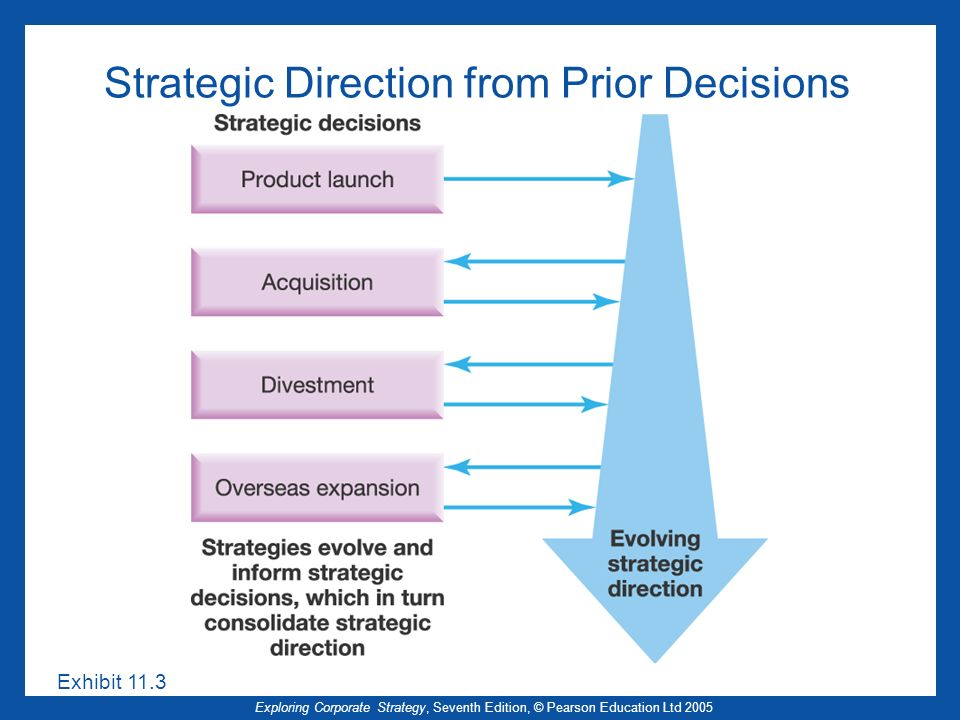 Strategic Direction from Prior Decisions