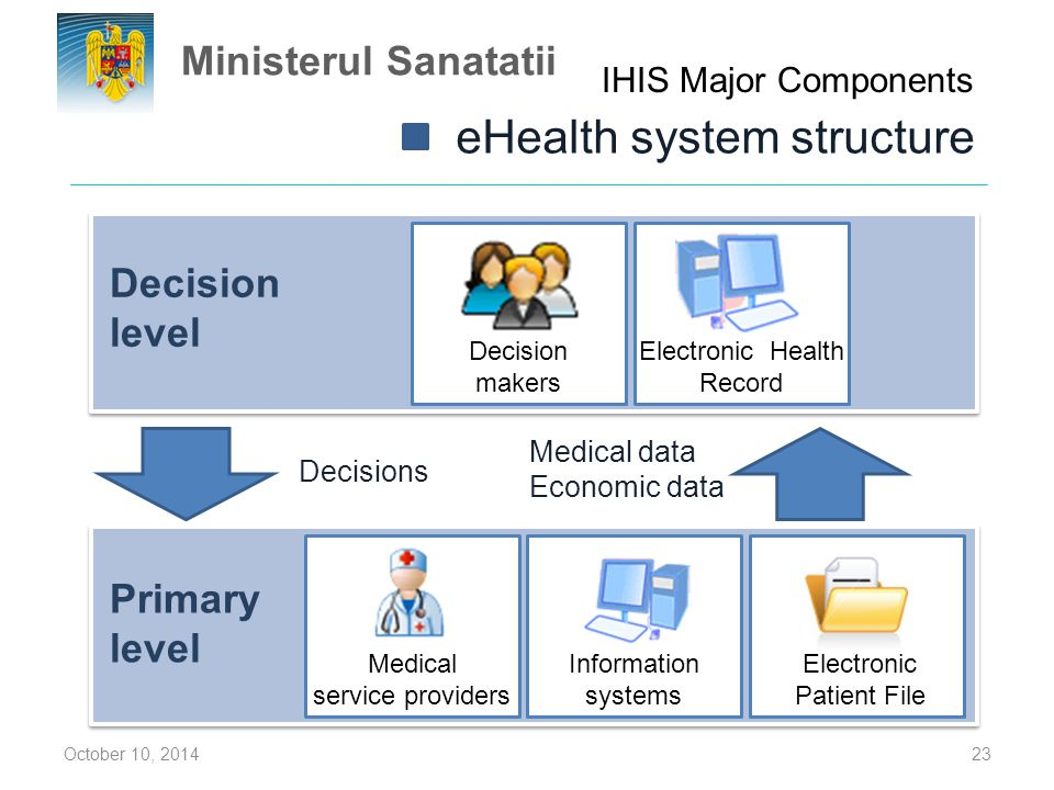 eHealth system structure