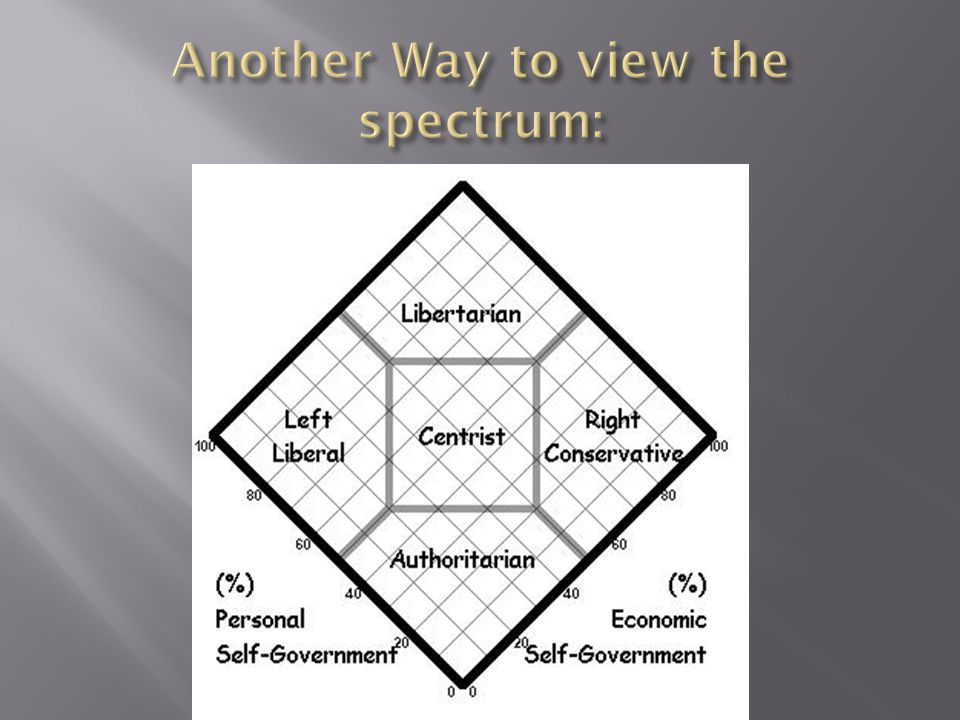 Another Way to view the spectrum: