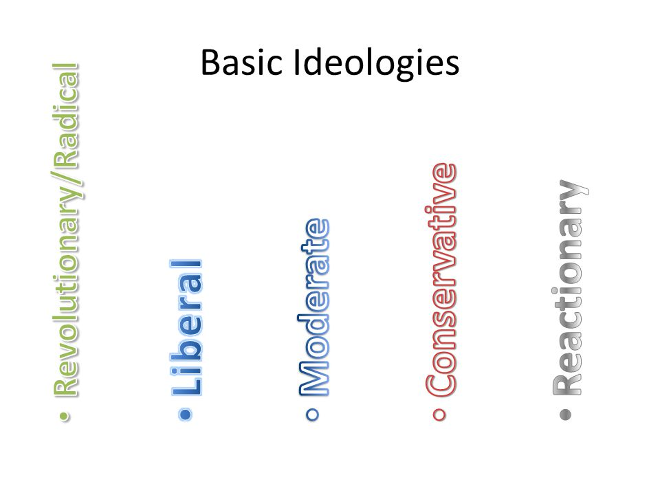 Conservative Reactionary Moderate Liberal Basic Ideologies