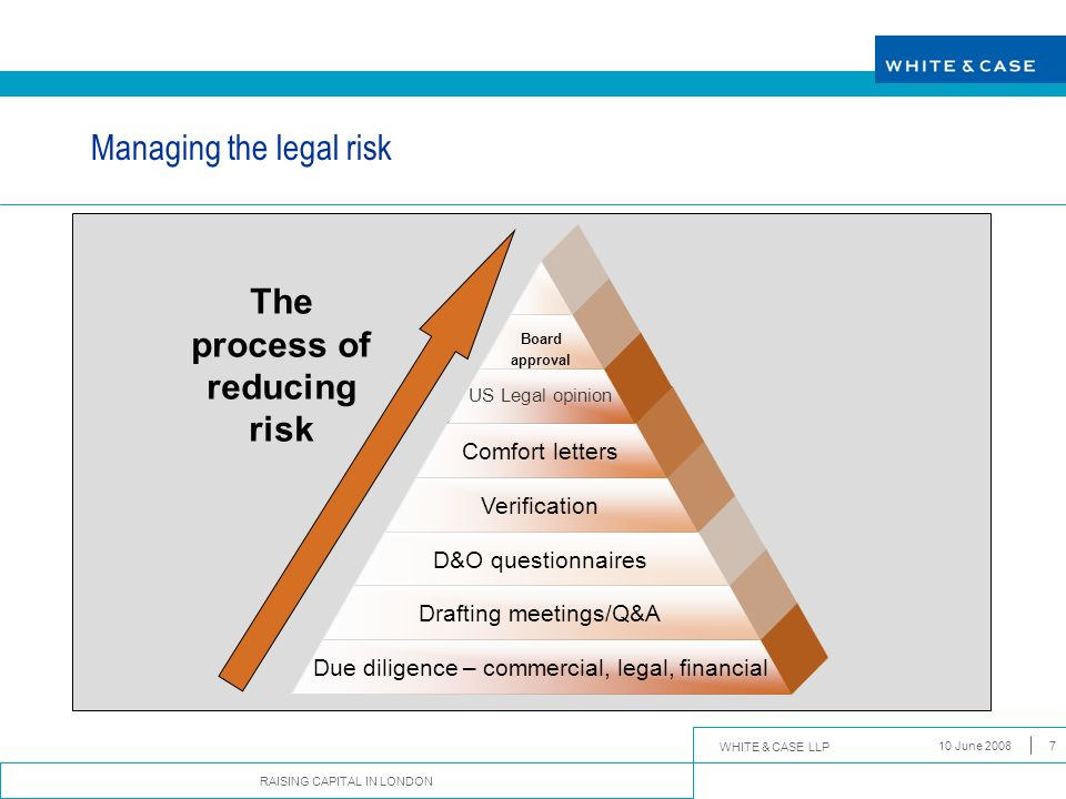 Managing the legal risk