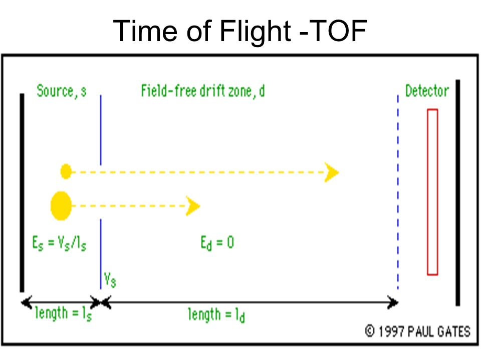 Time of Flight -TOF