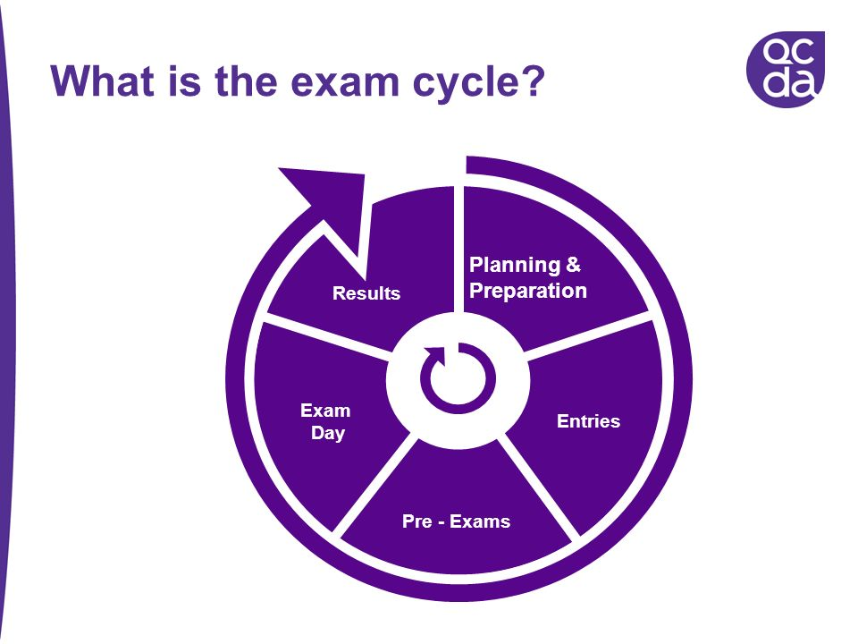 What is the exam cycle Planning & Preparation Results Exam Day