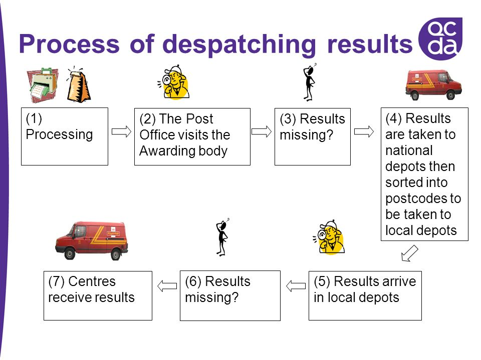 Process of despatching results