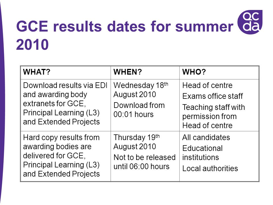 GCE results dates for summer 2010