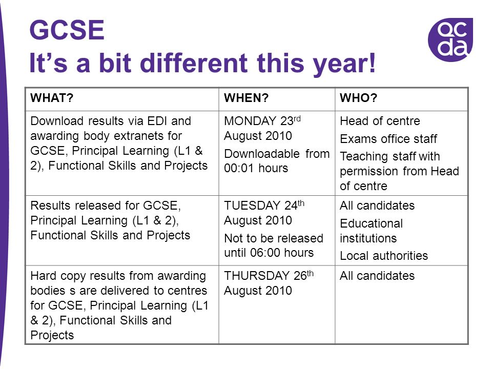 GCSE It's a bit different this year!