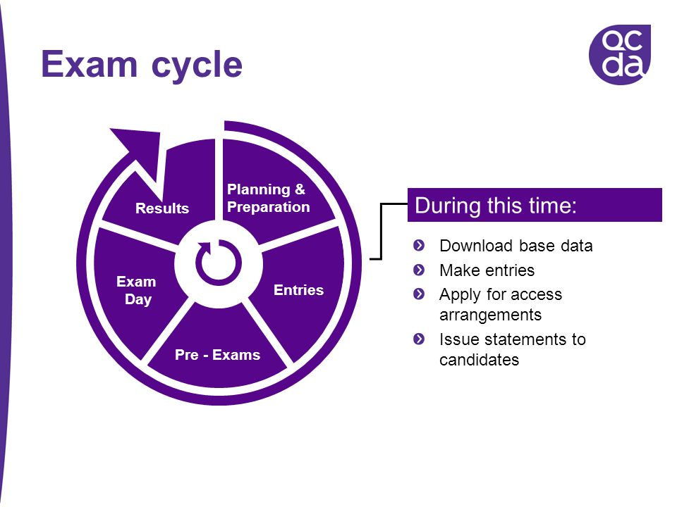 Exam cycle During this time: Download base data Make entries