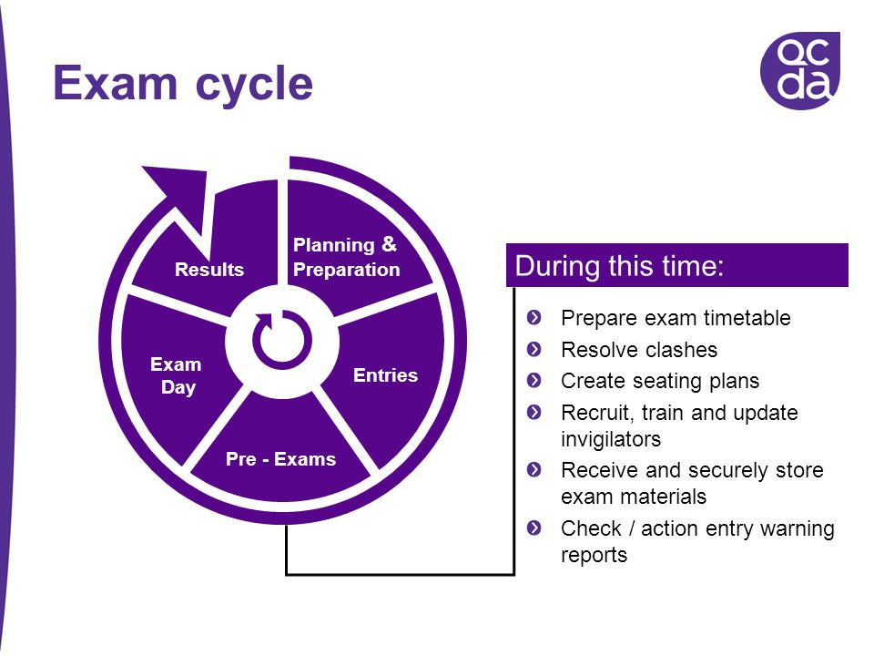 Exam cycle During this time: Prepare exam timetable Resolve clashes