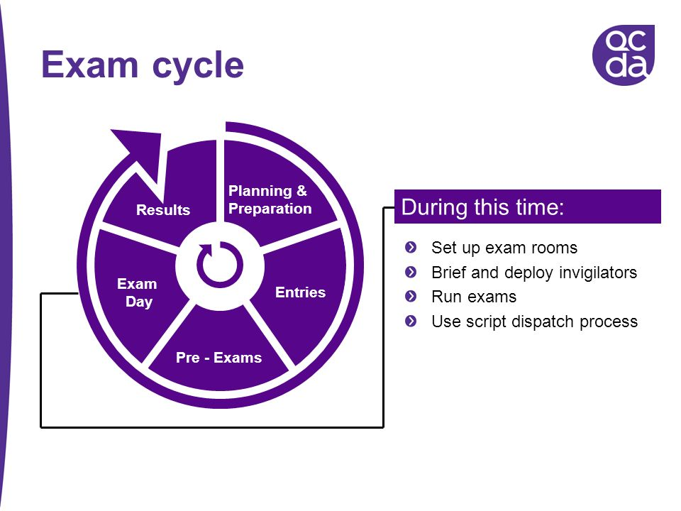 Exam cycle During this time: Set up exam rooms