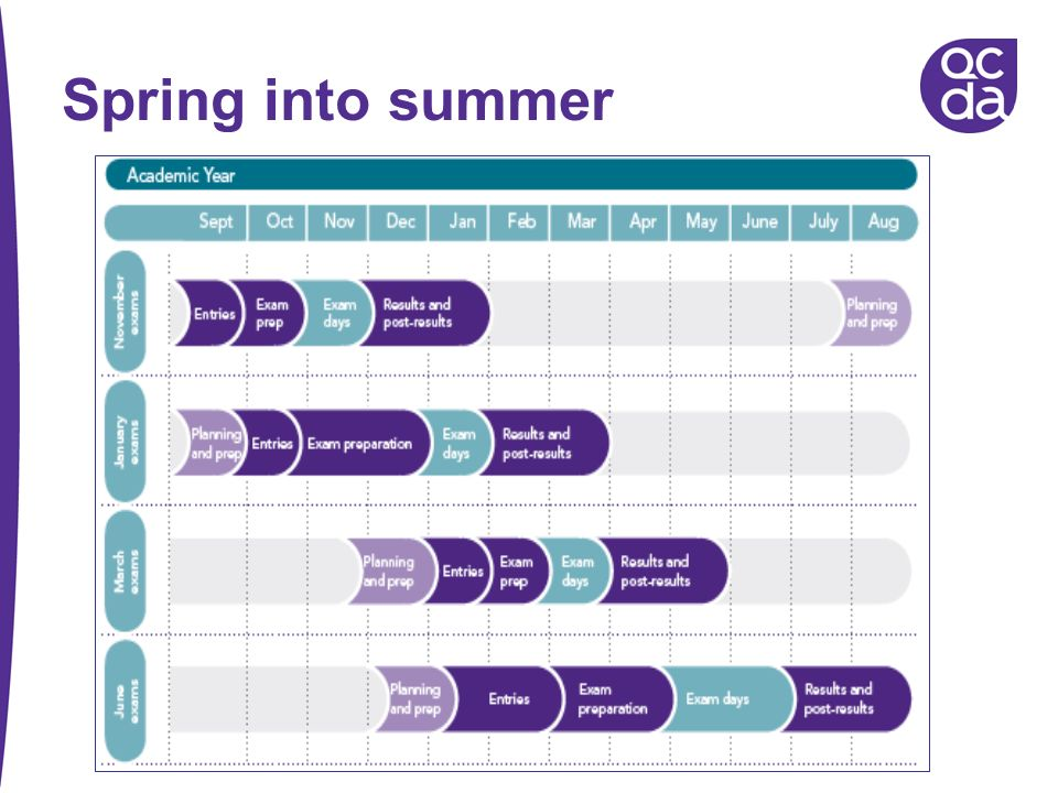 Spring into summer This is on pg 42 of your Induction handbook.