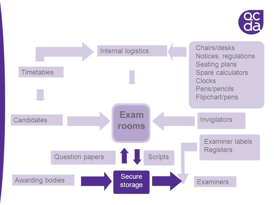 Exam rooms Chairs/desks Internal logistics Notices, regulations