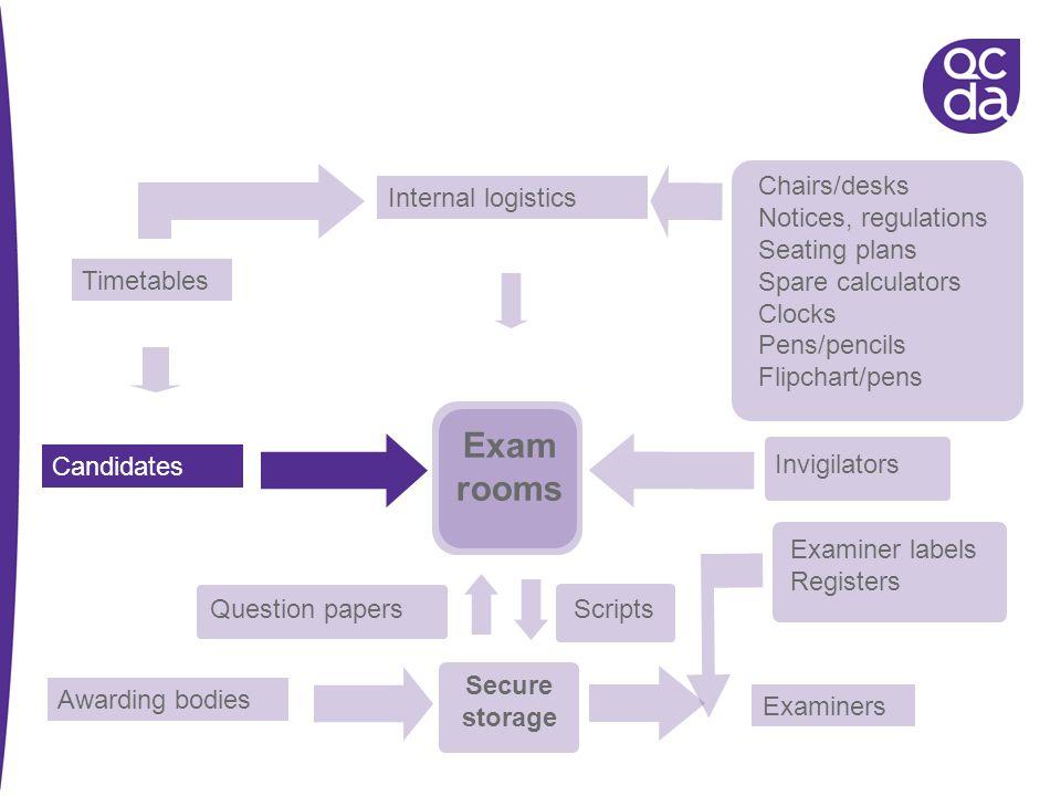 Exam rooms Chairs/desks Internal logistics Notices, regulations