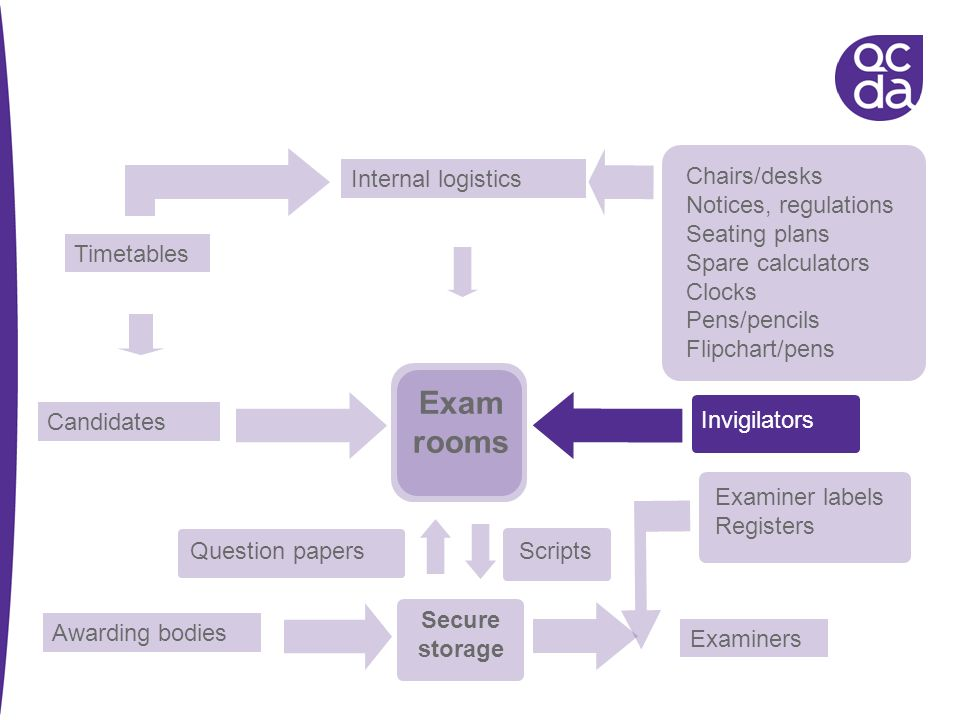 Exam rooms Internal logistics Chairs/desks Notices, regulations