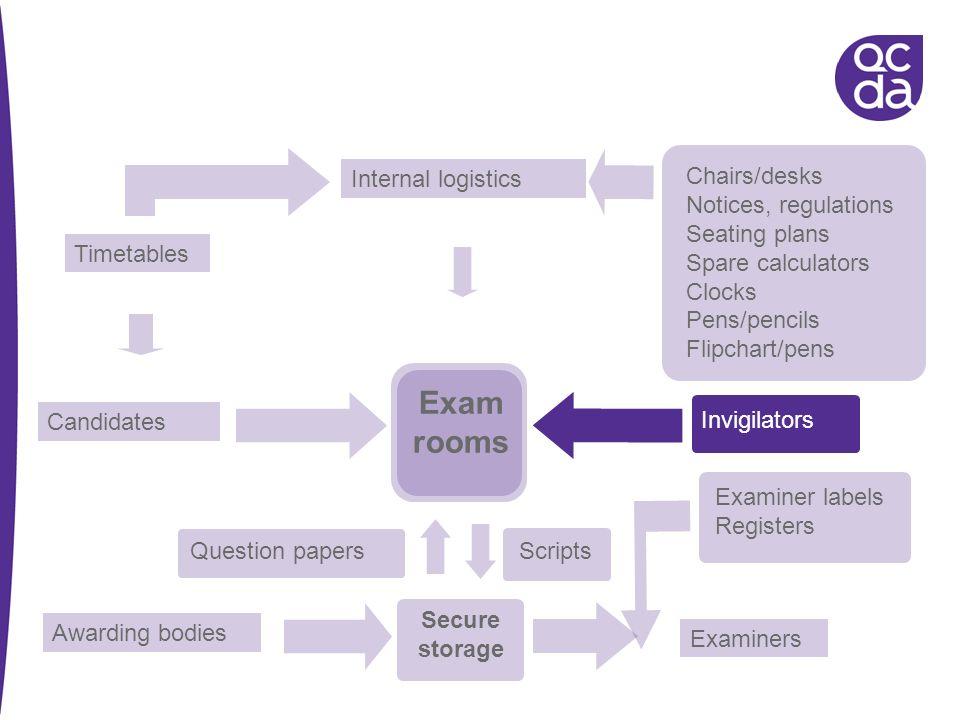 Exam rooms Internal logistics Chairs/desks Notices, regulations