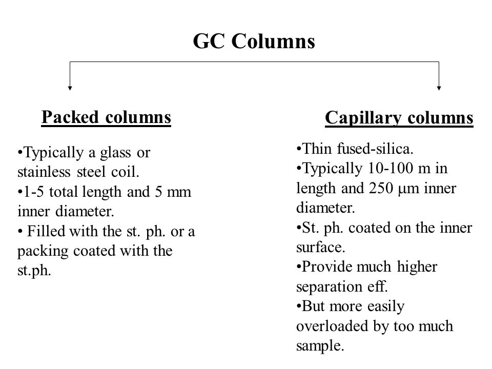 GC Columns Packed columns Capillary columns Thin fused-silica.