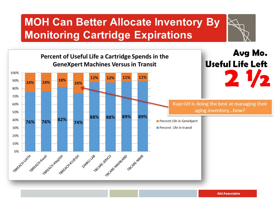 MOH Can Better Allocate Inventory By Monitoring Cartridge Expirations