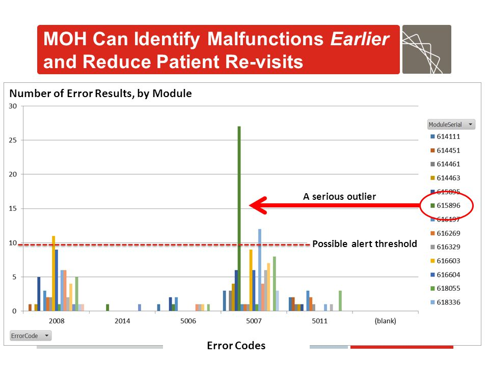 MOH Can Identify Malfunctions Earlier and Reduce Patient Re-visits
