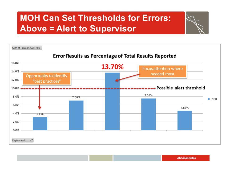 MOH Can Set Thresholds for Errors: Above = Alert to Supervisor
