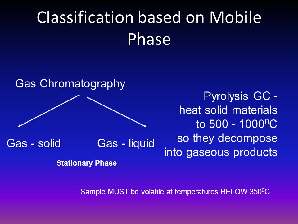 Classification based on Mobile Phase