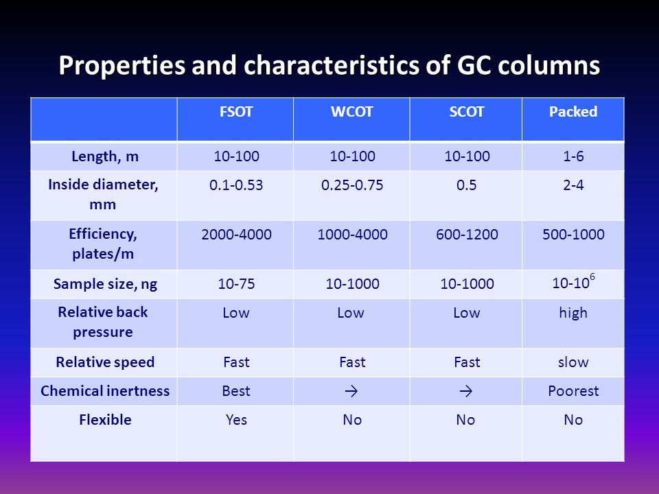 Properties and characteristics of GC columns