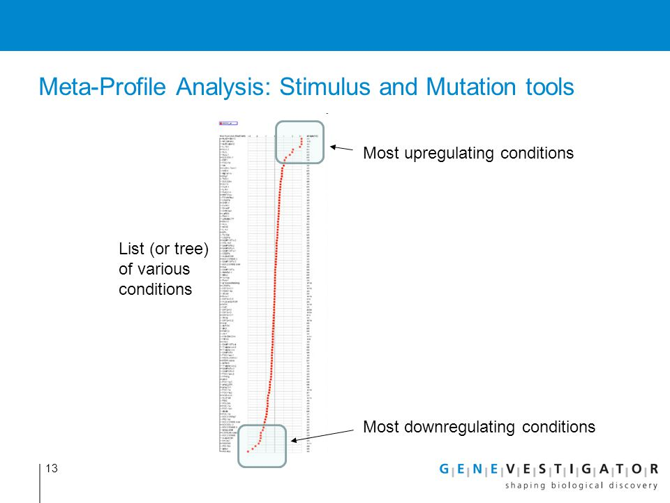 Meta-Profile Analysis: Stimulus and Mutation tools