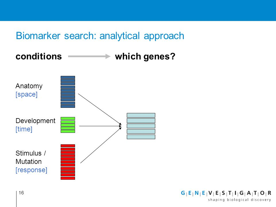 Biomarker search: analytical approach