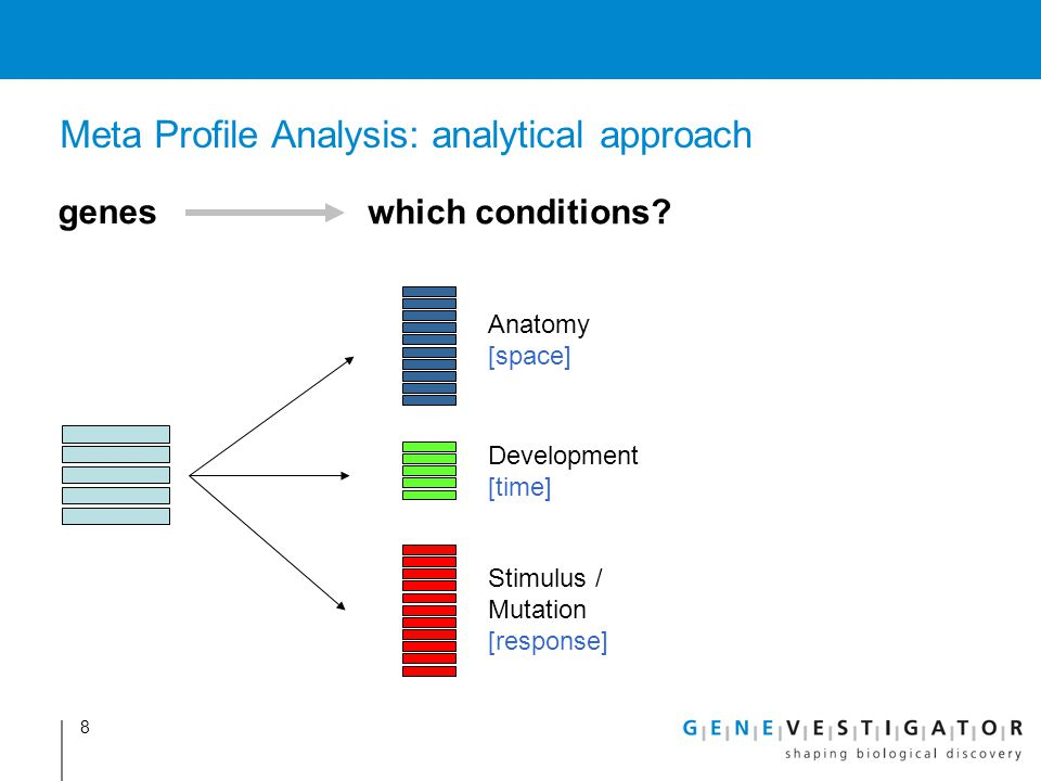 Meta Profile Analysis: analytical approach